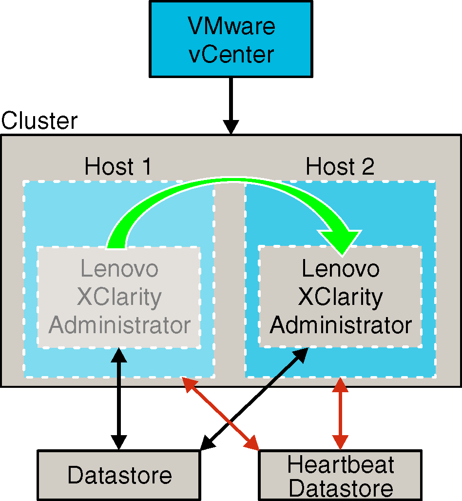 Implementing High Availability In Vmware Esxi Based Environments